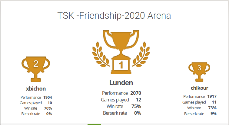 Tyresö Friendship tournament